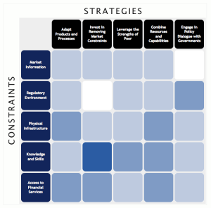 Strategy Matrix