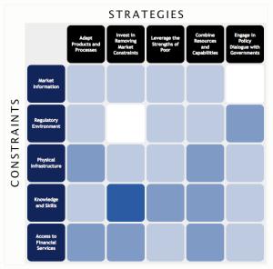 Strategy Matrix
